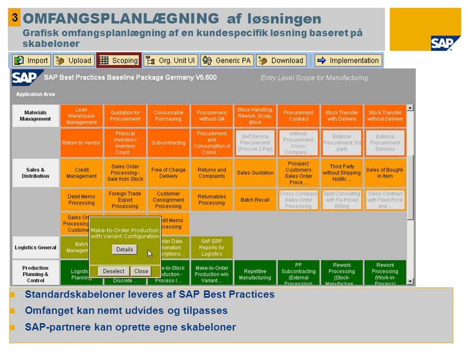 Standardskabeloner leveres af SAP Best Practices Omfanget kan nemt udvides og tilpasses SAP-partnere kan oprette egne skabeloner 3 OMFANGSPLANLÆGNING af løsningen Grafisk omfangsplanlægning af en kundespecifik løsning baseret på skabeloner