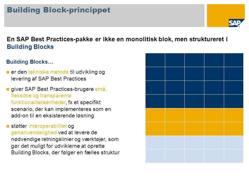 Building Block-princippet En SAP Best Practices-pakke er ikke en monolitisk blok, men struktureret i Building Blocks Building Blocks… er den tekniske metode til udvikling og levering af SAP Best Practices giver SAP Best Practices-brugere små, fleksible og transparente funktionalitetsenheder, fx et specifikt scenario, der kan implementeres som en add-on til en eksisterende løsning støtter interoperabilitet og genanvendelighed ved at levere de nødvendige retningslinier og værktøjer, som gør det muligt for udviklerne at oprette Building Blocks, der følger en fælles struktur