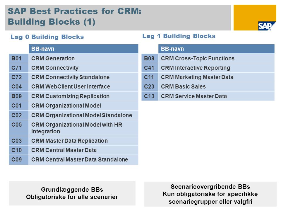 SAP Best Practices for CRM: Building Blocks (1) Lag 0 Building Blocks BB-navn B08CRM Cross-Topic Functions C41CRM Interactive Reporting C11CRM Marketing Master Data C23CRM Basic Sales C13CRM Service Master Data Lag 1 Building Blocks Grundlæggende BBs Obligatoriske for alle scenarier BB-navn B01CRM Generation C71CRM Connectivity C72CRM Connectivity Standalone C04CRM WebClient User Interface B09CRM Customizing Replication C01CRM Organizational Model C02CRM Organizational Model Standalone C05CRM Organizational Model with HR Integration C03CRM Master Data Replication C10CRM Central Master Data C09CRM Central Master Data Standalone Scenarieovergribende BBs Kun obligatoriske for specifikke scenariegrupper eller valgfri