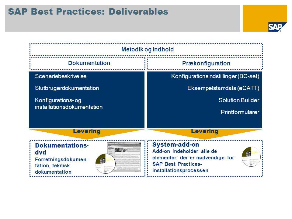 SAP Best Practices: Deliverables Metodik og indhold Dokumentation Scenariebeskrivelse Slutbrugerdokumentation Konfigurations- og installationsdokumentation Prækonfiguration Konfigurationsindstillinger (BC-set) Eksempelstamdata (eCATT) Solution Builder Printformularer Dokumentations- dvd Forretningsdokumen- tation, teknisk dokumentation System-add-on Add-on indeholder alle de elementer, der er nødvendige for SAP Best Practices- installationsprocessen Levering