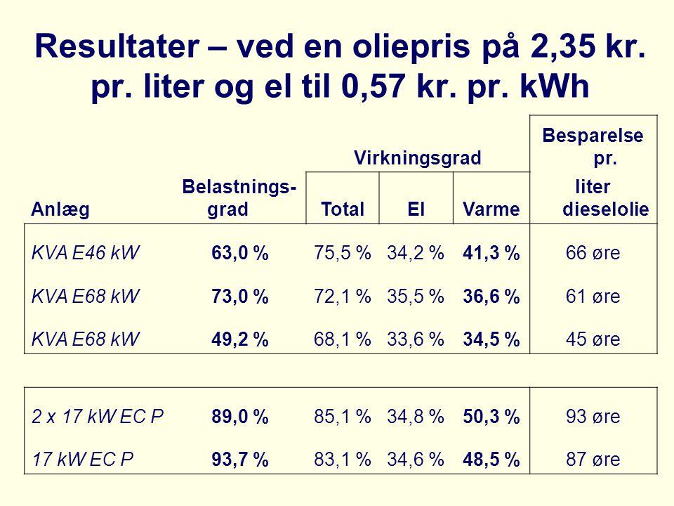 Virkningsgrad Besparelse pr. Anlæg Belastnings- gradTotalElVarme liter dieselolie KVA E46 kW63,0 %75,5 %34,2 %41,3 %66 øre KVA E68 kW73,0 %72,1 %35,5