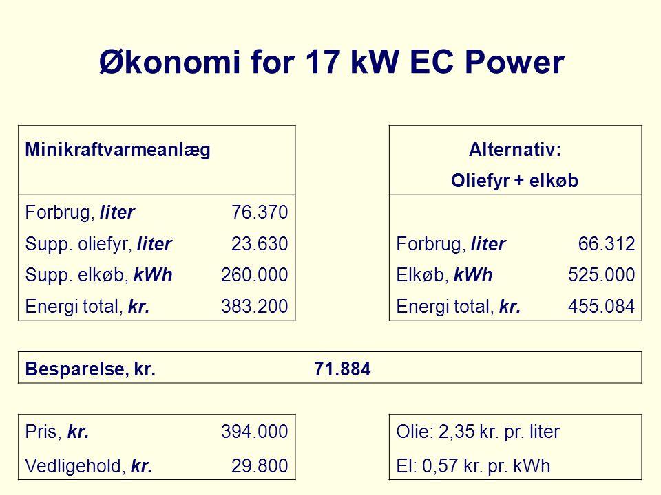 Økonomi for 17 kW EC Power MinikraftvarmeanlægAlternativ: Oliefyr + elkøb Forbrug, liter76.370 Supp. oliefyr, liter23.630Forbrug, liter66.312 Supp. el