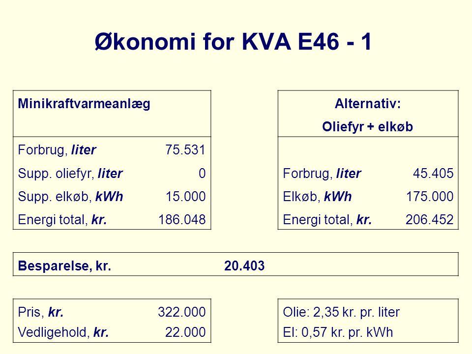 Økonomi for KVA E46 - 1 MinikraftvarmeanlægAlternativ: Oliefyr + elkøb Forbrug, liter75.531 Supp. oliefyr, liter0Forbrug, liter45.405 Supp. elkøb, kWh