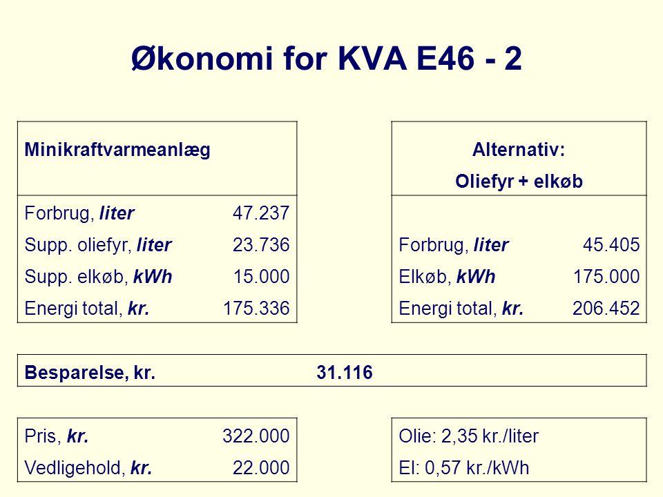 Økonomi for KVA E46 - 2 MinikraftvarmeanlægAlternativ: Oliefyr + elkøb Forbrug, liter47.237 Supp. oliefyr, liter23.736Forbrug, liter45.405 Supp. elkøb