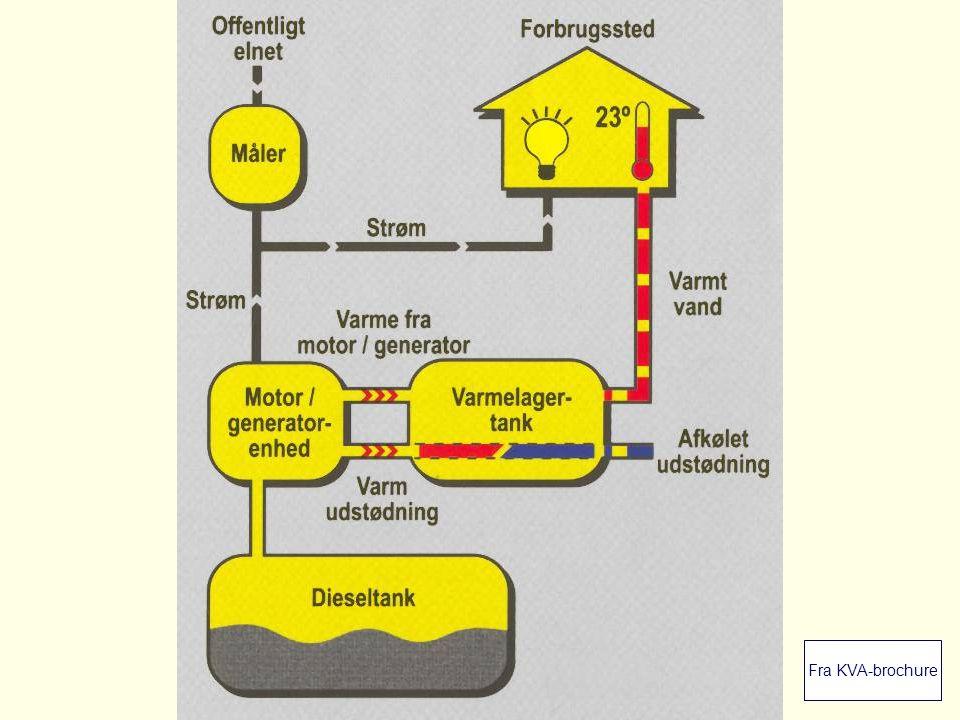 Dansk Landbrugsrådgivning Landscentret | Byggeri og Teknik Målinger I FarmTesten har vi registreret: –Dieselolieforbrug –Elproduktion (og forbrug i elpatroner) –Varmeproduktion –(Varmelufttab på KVA E 46) –Støj fra to anlæg Daglige registreringer i 2-3 uger