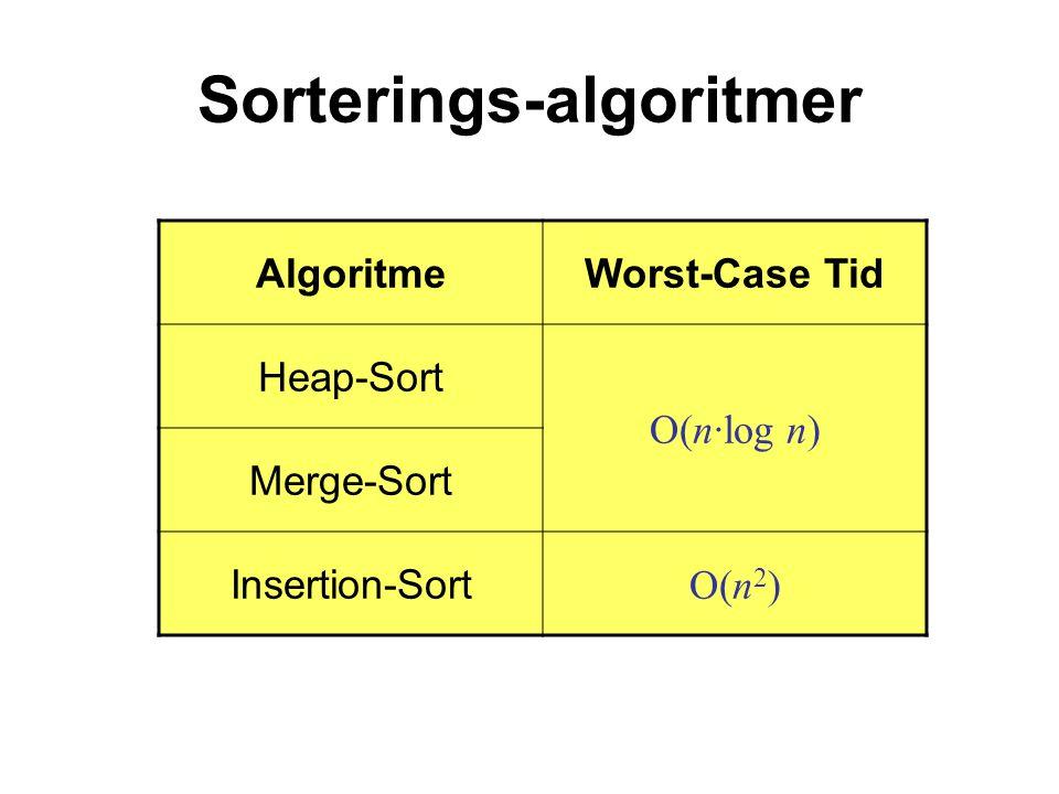 Sorterings-algoritmer AlgoritmeWorst-Case Tid Heap-Sort O(n·log n) Merge-Sort Insertion-Sort O(n 2 )