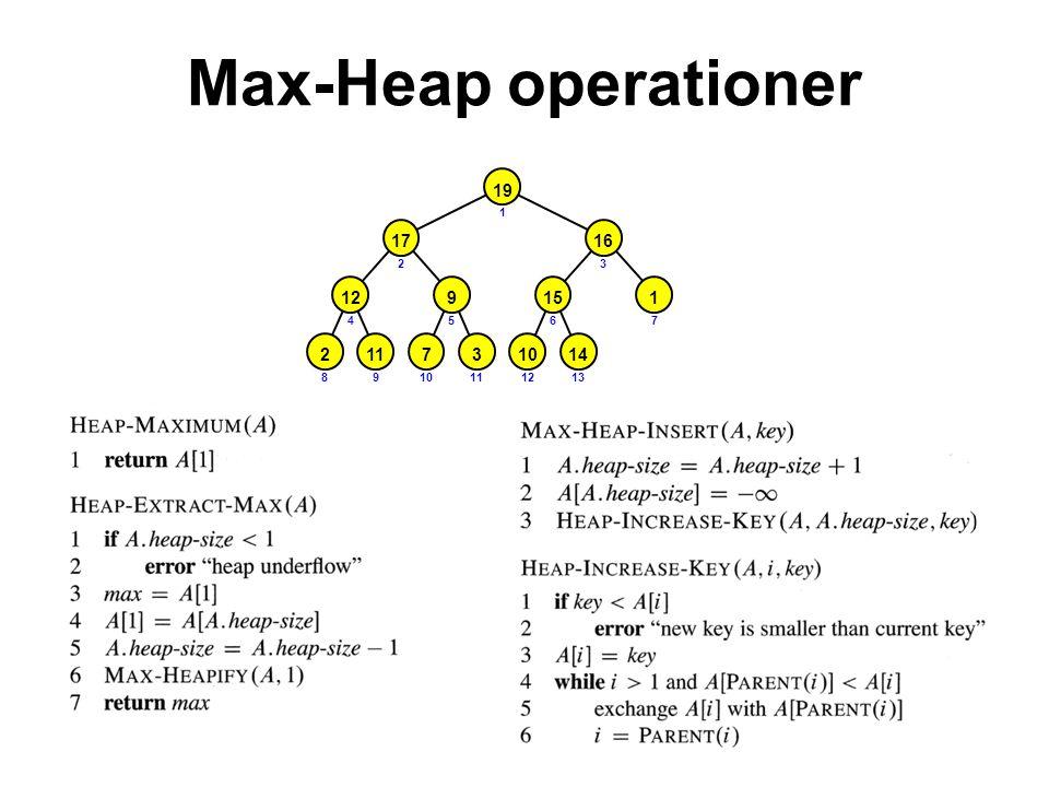 Max-Heap operationer 2117314 129 17 10 151 16 19 1 23 4567 8910111213