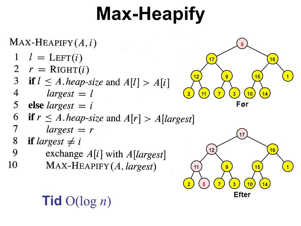 Max-Heapify Tid O(log n) Før Efter 2117314 129 17 10 151 16 5 27314 9 10 151 16 5 11 12 17