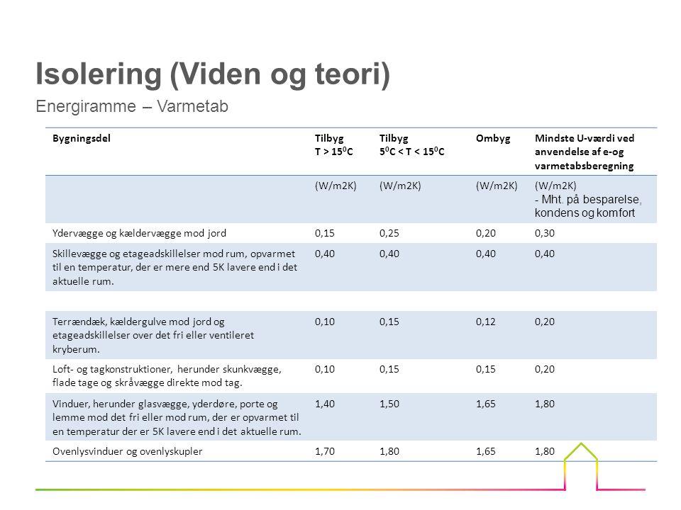 BygningsdelTilbyg T > 15 0 C Tilbyg 5 0 C < T < 15 0 C OmbygMindste U-værdi ved anvendelse af e-og varmetabsberegning (W/m2K) - Mht.