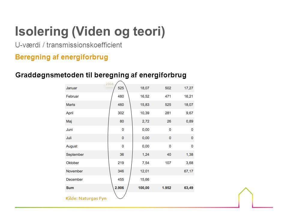 Graddøgnsmetoden til beregning af energiforbrug U-værdi / transmissionskoefficient Isolering (Viden og teori) Beregning af energiforbrug Kilde: Naturgas Fyn