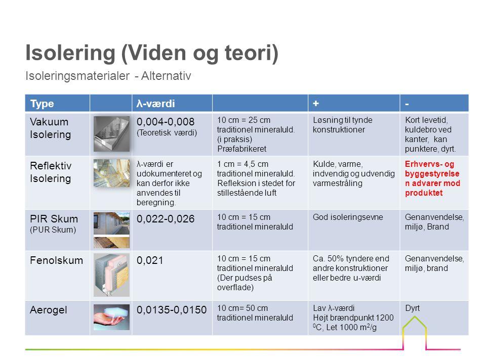 Isoleringsmaterialer - Alternativ Isolering (Viden og teori) Typeλ-værdi+- Vakuum Isolering 0,004-0,008 (Teoretisk værdi) 10 cm = 25 cm traditionel mineraluld.