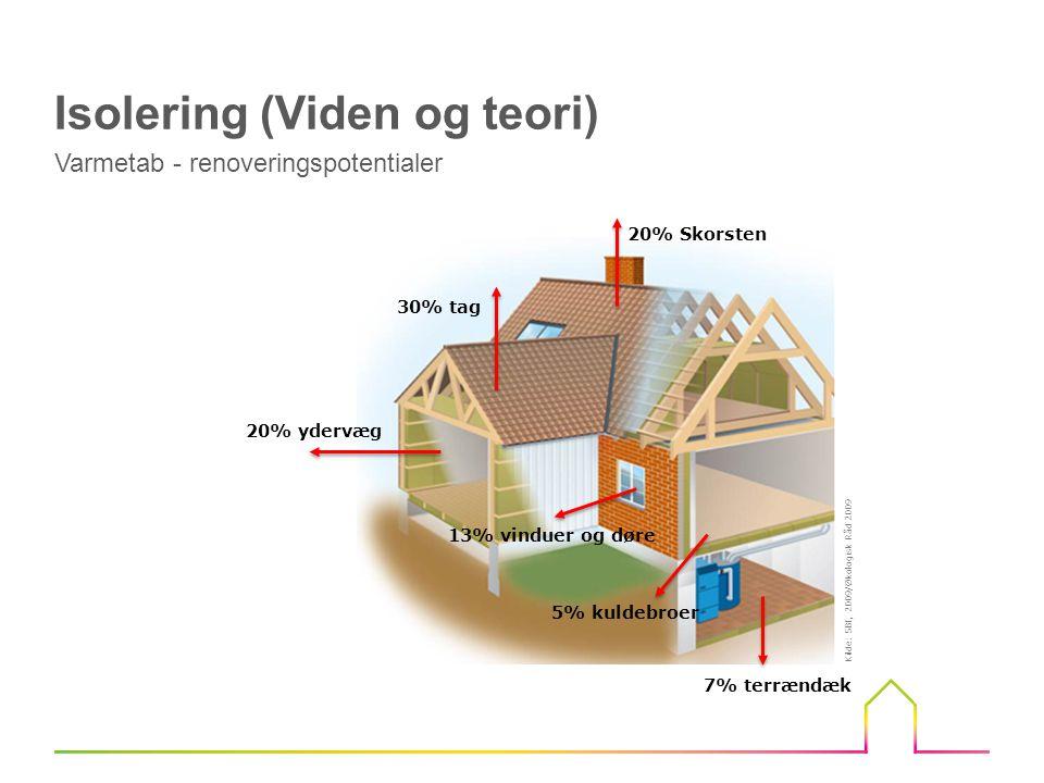 13% vinduer og døre 20% ydervæg 30% tag 20% Skorsten 7% terrændæk 5% kuldebroer Kilde: SBI, 2009/Økologisk Råd 2009 Isolering (Viden og teori) Varmetab - renoveringspotentialer