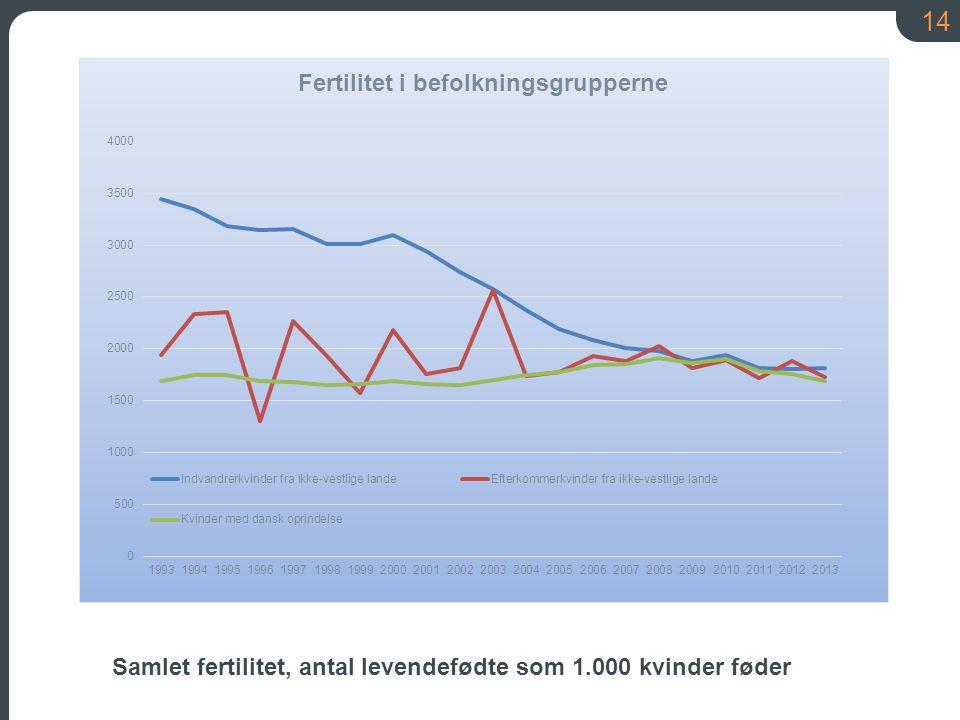 14 Samlet fertilitet, antal levendefødte som 1.000 kvinder føder
