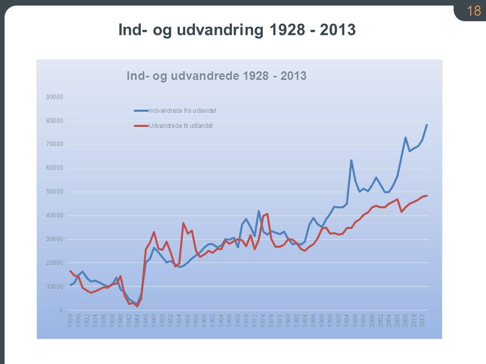 18 Ind- og udvandring 1928 - 2013
