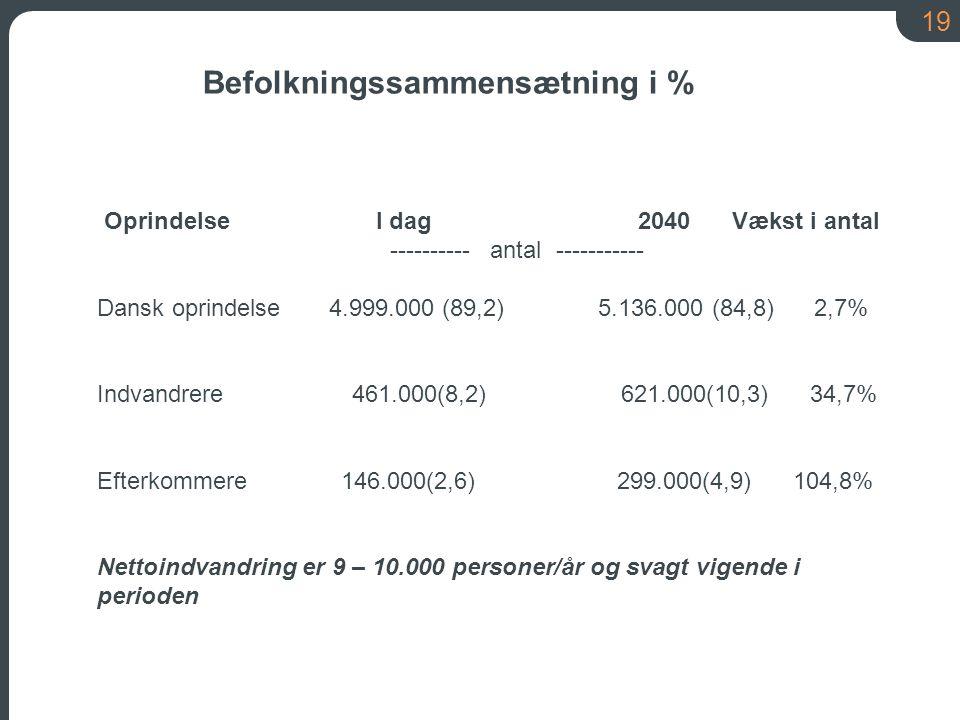 19 Befolkningssammensætning i % Oprindelse I dag 2040 Vækst i antal ---------- antal ----------- Dansk oprindelse 4.999.000 (89,2) 5.136.000 (84,8) 2,7% Indvandrere 461.000(8,2) 621.000(10,3) 34,7% Efterkommere 146.000(2,6) 299.000(4,9) 104,8% Nettoindvandring er 9 – 10.000 personer/år og svagt vigende i perioden