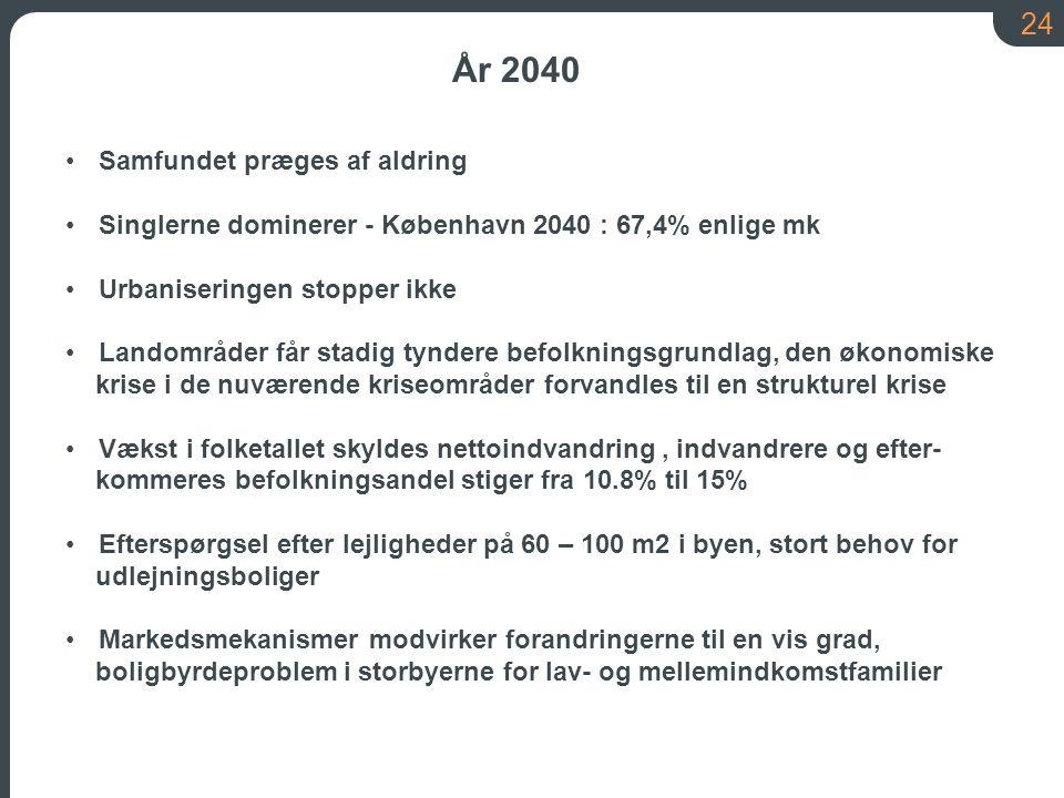 24 År 2040 Samfundet præges af aldring Singlerne dominerer - København 2040 : 67,4% enlige mk Urbaniseringen stopper ikke Landområder får stadig tyndere befolkningsgrundlag, den økonomiske krise i de nuværende kriseområder forvandles til en strukturel krise Vækst i folketallet skyldes nettoindvandring, indvandrere og efter- kommeres befolkningsandel stiger fra 10.8% til 15% Efterspørgsel efter lejligheder på 60 – 100 m2 i byen, stort behov for udlejningsboliger Markedsmekanismer modvirker forandringerne til en vis grad, boligbyrdeproblem i storbyerne for lav- og mellemindkomstfamilier