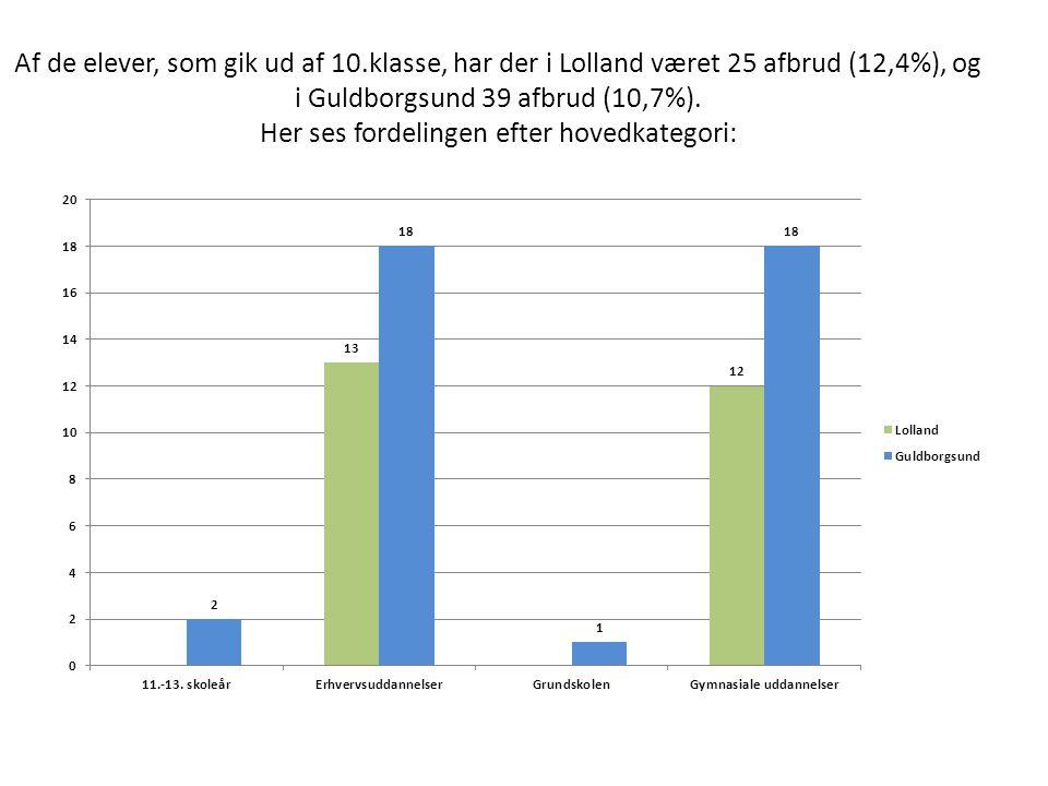 Af de elever, som gik ud af 10.klasse, har der i Lolland været 25 afbrud (12,4%), og i Guldborgsund 39 afbrud (10,7%).