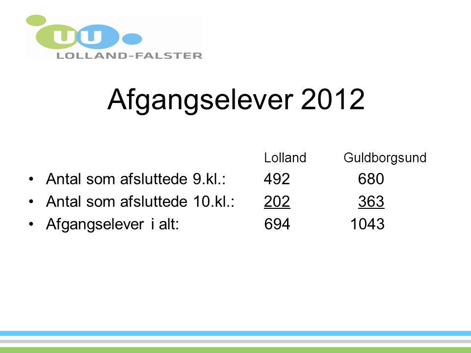 Afgangselever 2012 Lolland Guldborgsund Antal som afsluttede 9.kl.:492680 Antal som afsluttede 10.kl.:202363 Afgangselever i alt: 694 1043