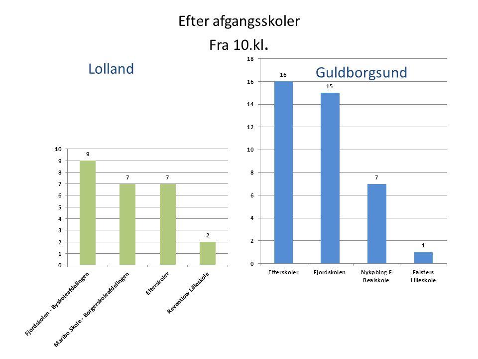 Efter afgangsskoler Fra 10.kl. Guldborgsund Lolland