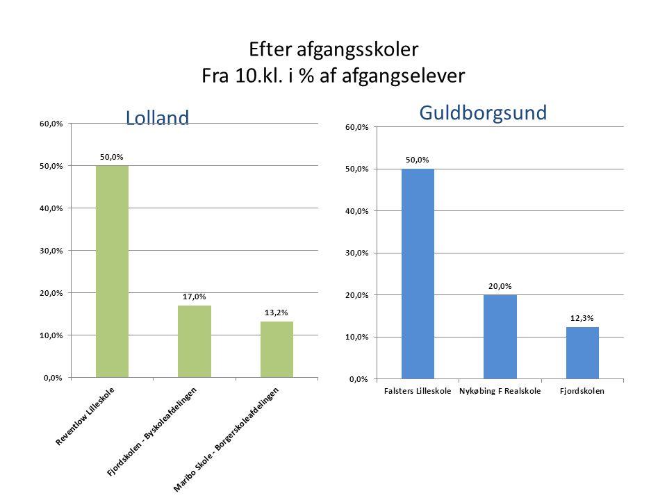 Efter afgangsskoler Fra 10.kl. i % af afgangselever Guldborgsund Lolland