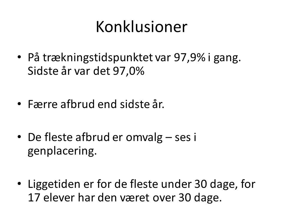 Konklusioner På trækningstidspunktet var 97,9% i gang.