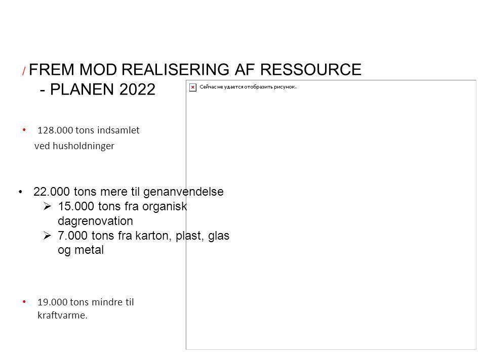 / FREM MOD REALISERING AF RESSOURCE - PLANEN 2022 22.000 tons mere til genanvendelse  15.000 tons fra organisk dagrenovation  7.000 tons fra karton, plast, glas og metal 19.000 tons mindre til kraftvarme.