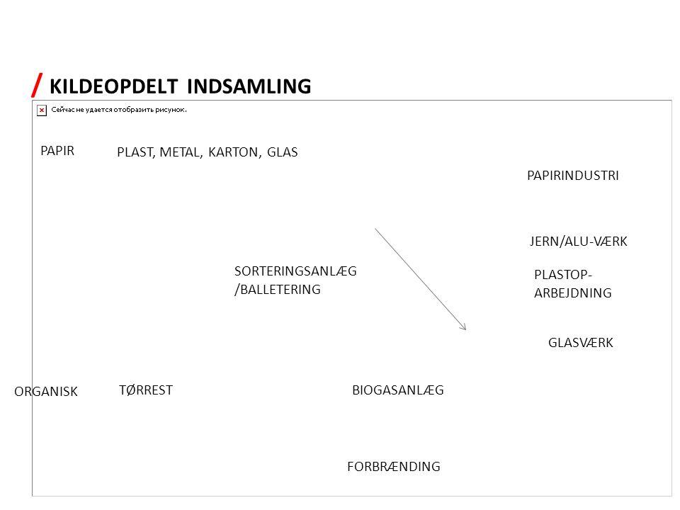 PAPIR PLAST, METAL, KARTON, GLAS SORTERINGSANLÆG /BALLETERING ORGANISK TØRRESTBIOGASANLÆG FORBRÆNDING PAPIRINDUSTRI JERN/ALU-VÆRK PLASTOP- ARBEJDNING GLASVÆRK / KILDEOPDELT INDSAMLING