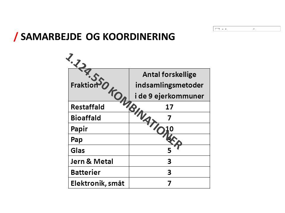 / SAMARBEJDE OG KOORDINERING Fraktion Antal forskellige indsamlingsmetoder i de 9 ejerkommuner Restaffald17 Bioaffald7 Papir10 Pap3 Glas5 Jern & Metal3 Batterier3 Elektronik, småt7 1.124.550 KOMBINATIONER