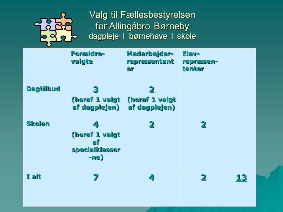 Valg til Fællesbestyrelsen for Allingåbro Børneby dagpleje l børnehave l skole Forældre- valgte Medarbejder- repræsentant er Elev- repræsen- tanter Dagtilbud3 (heraf 1 valgt af dagplejen) 2 Skolen4 (heraf 1 valgt af specialklasser -ne) 22 I alt 74213