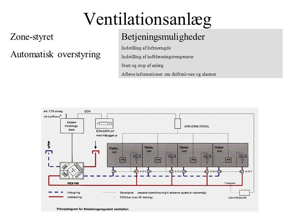 Ventilationsanlæg Zone-styret Automatisk overstyring Betjeningsmuligheder Indstilling af luftmængde Indstilling af indblæsningstemperatur Start og stop af anlæg Aflæse informationer om driftsniveau og alarmer