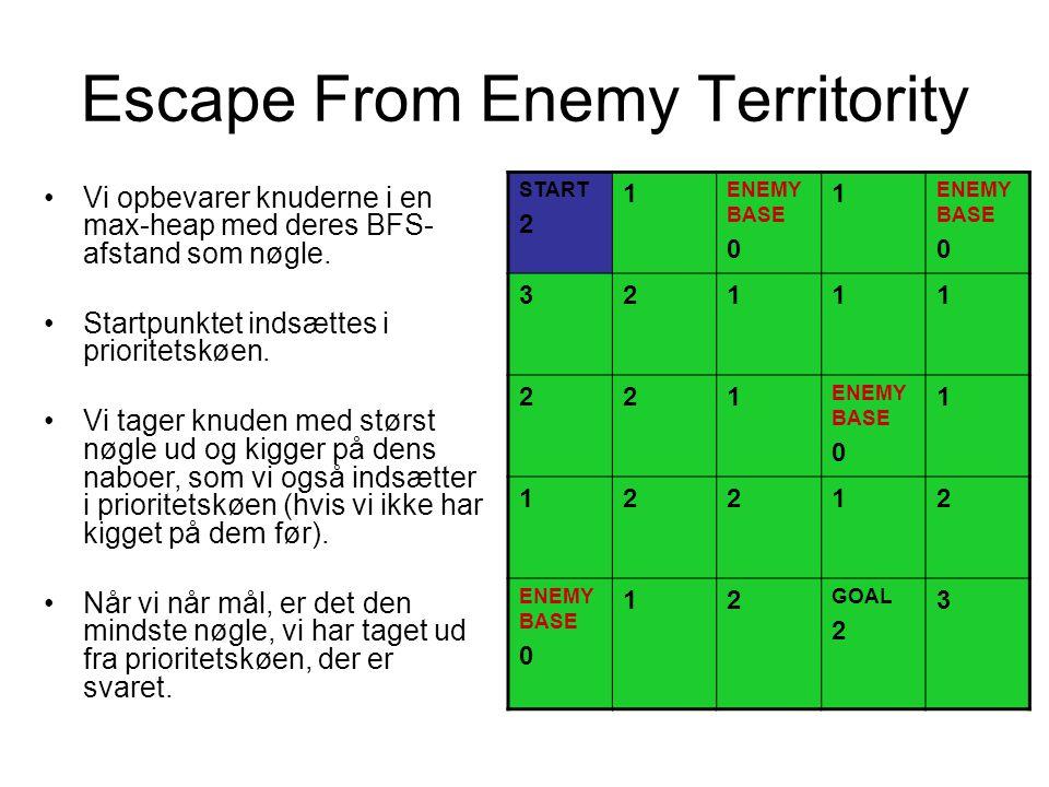Escape From Enemy Territority START 2 1 ENEMY BASE 0 1 ENEMY BASE 0 32111 221 ENEMY BASE 0 1 12212 ENEMY BASE 0 12 GOAL 2 3 Vi opbevarer knuderne i en max-heap med deres BFS- afstand som nøgle.