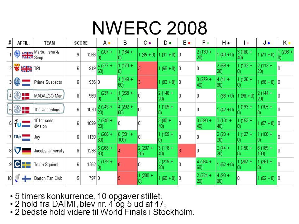 NWERC 2008 5 timers konkurrence, 10 opgaver stillet.