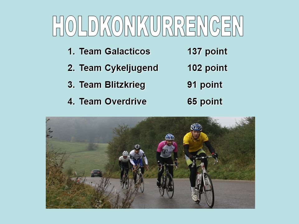 1.Team Galacticos137 point 2.Team Cykeljugend102 point 3.Team Blitzkrieg91 point 4.Team Overdrive65 point