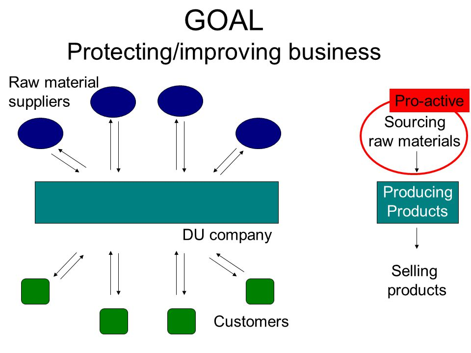 GOAL Protecting/improving business DU company Raw material suppliers Customers Producing Products Selling products Sourcing raw materials Pro-active