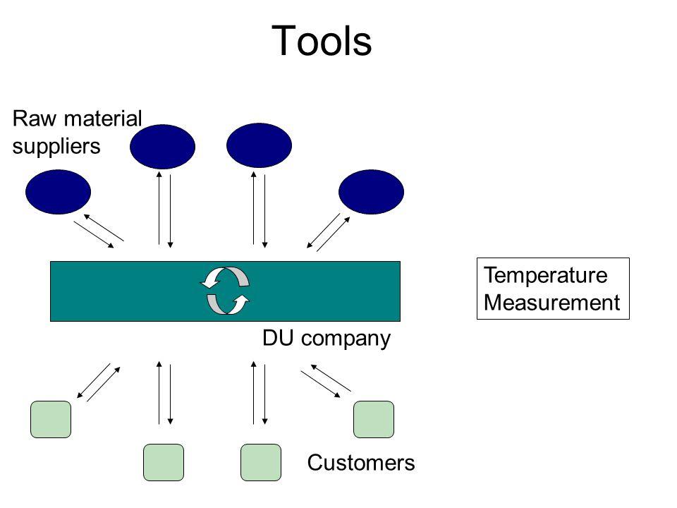 Tools DU company Raw material suppliers Customers Temperature Measurement