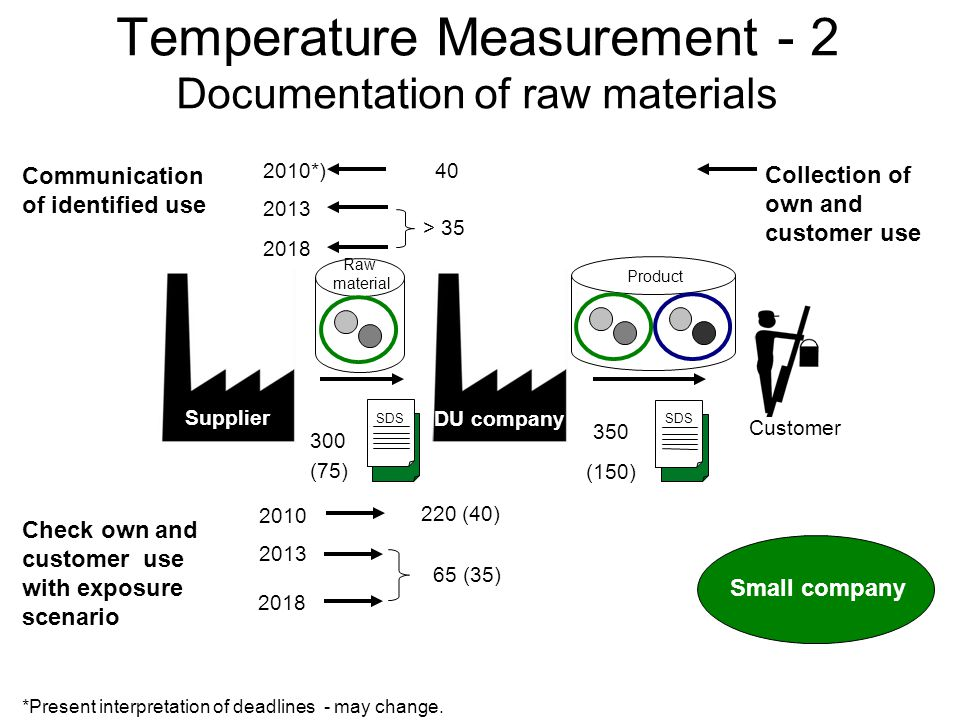 (150) (75) Temperature Measurement - 2 Documentation of raw materials Supplier Customer DU company Communication of identified use SDS 300 2010*) 40 2018 > 35 2013 SDS 350 Product Raw material 2010 220 (40) 2018 2013 65 (35) Check own and customer use with exposure scenario Collection of own and customer use Small company *Present interpretation of deadlines - may change.