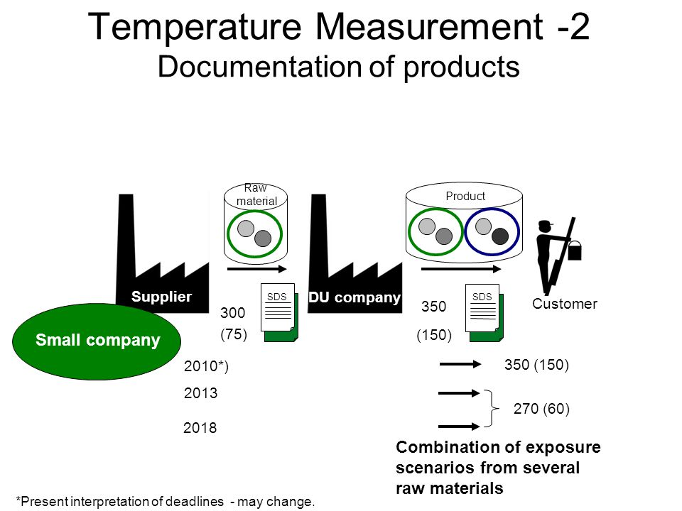 (150) (75) Temperature Measurement -2 Documentation of products Supplier Customer DU company SDS 300 SDS 350 Product Raw material 270 (60) 350 (150) Combination of exposure scenarios from several raw materials 2010*) 2018 2013 Small company *Present interpretation of deadlines - may change.
