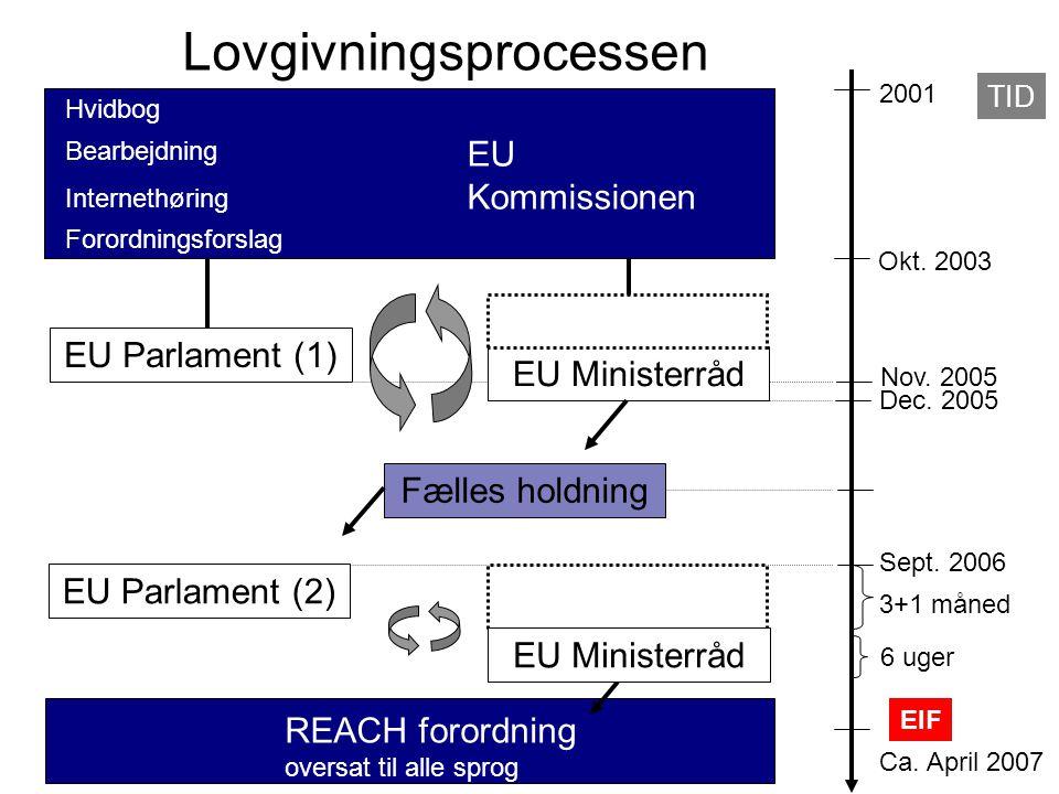 TID 2001 Okt. 2003 EU Parlament (1) Dec. 2005 Nov.
