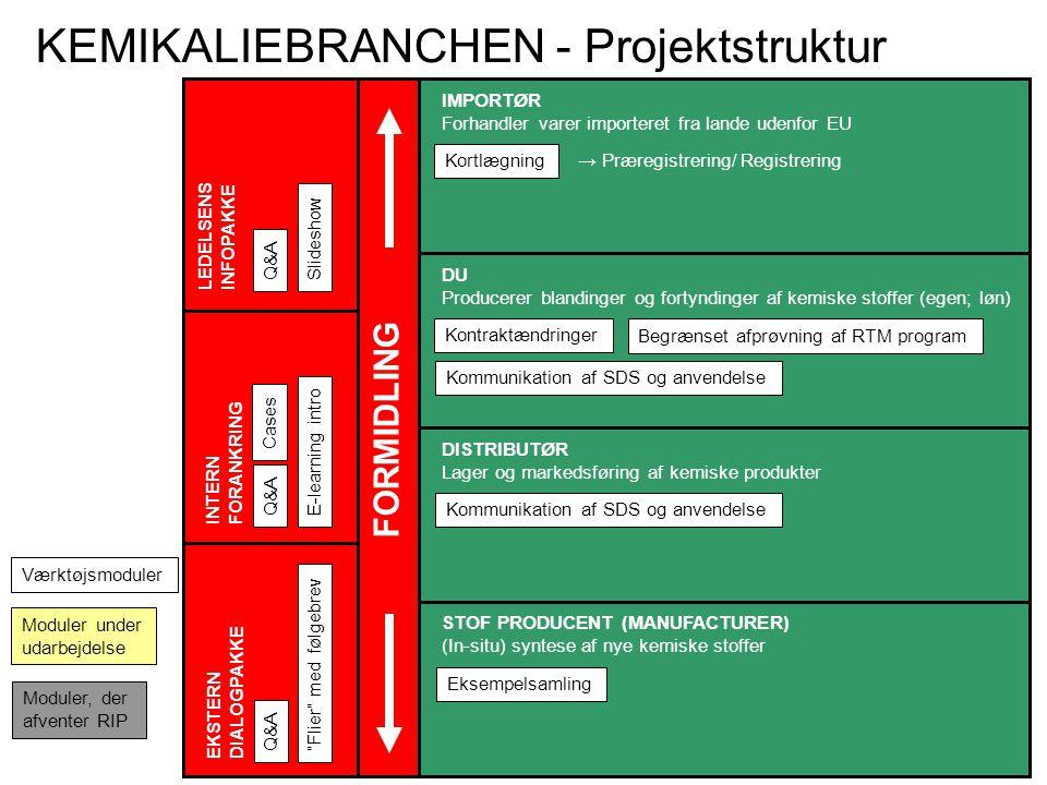 LEDELSENS INFOPAKKE EKSTERN DIALOGPAKKE INTERN FORANKRING IMPORTØR Forhandler varer importeret fra lande udenfor EU DU Producerer blandinger og fortyndinger af kemiske stoffer (egen; løn) DISTRIBUTØR Lager og markedsføring af kemiske produkter STOF PRODUCENT (MANUFACTURER) (In-situ) syntese af nye kemiske stoffer Kortlægning → Præregistrering/Registrering SlideshowQ&A E-learning introQ&A Flier med følgebrevQ&A Kontraktændringer Kommunikation af SDS og anvendelse Eksempelsamling FORMIDLING Værktøjsmoduler Moduler under udarbejdelse KEMIKALIEBRANCHEN - Projektstruktur Kommunikation af SDS og anvendelse Moduler, der afventer RIP Begrænset afprøvning af RTM program Cases
