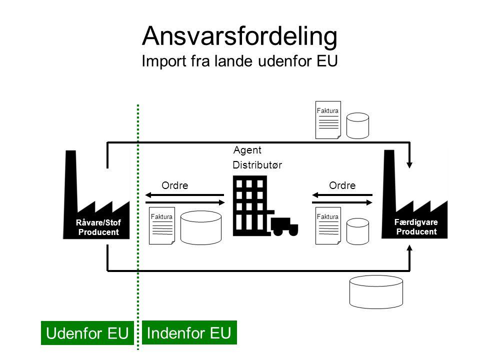 Ansvarsfordeling Import fra lande udenfor EU Råvare/Stof Producent Distributør Færdigvare Producent Faktura Udenfor EU Indenfor EU Faktura Ordre Faktura Agent