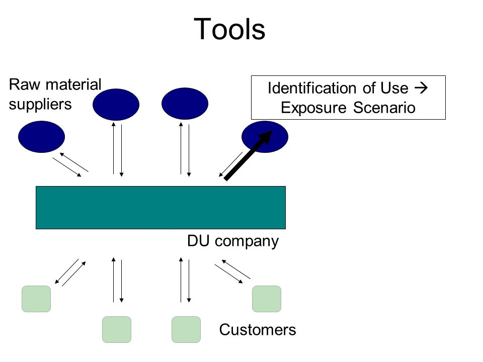 Tools DU company Raw material suppliers Customers Identification of Use  Exposure Scenario