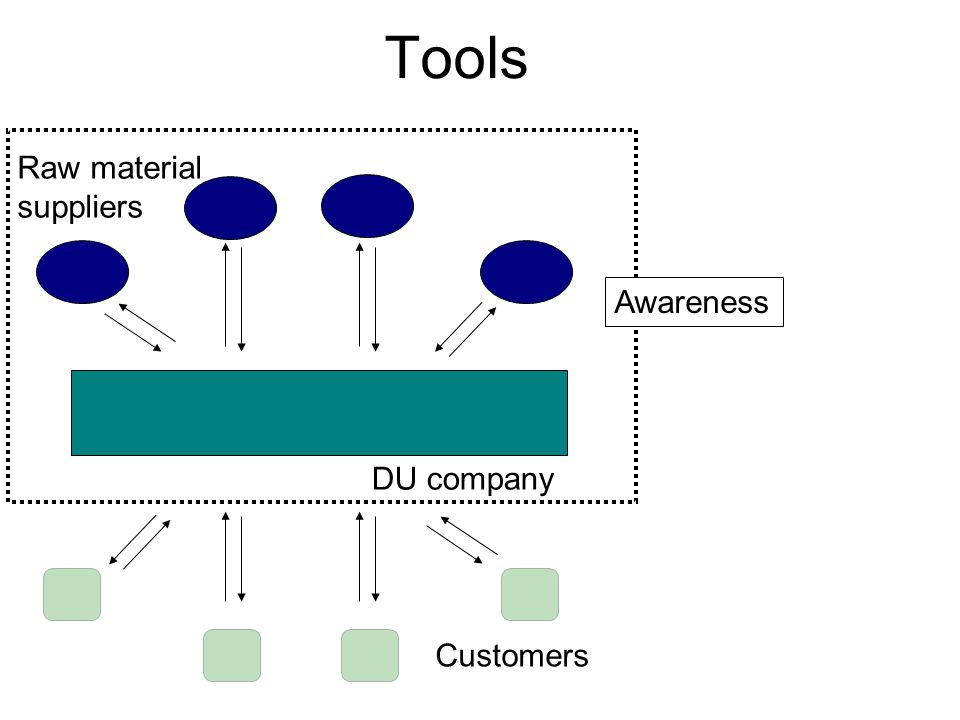 Tools DU company Raw material suppliers Customers Awareness