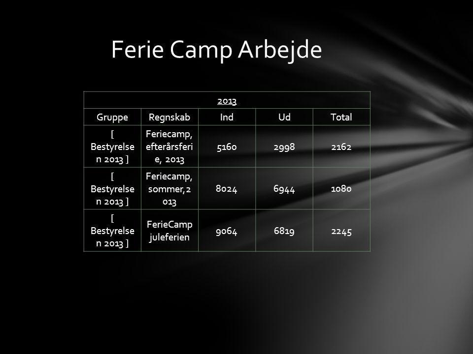 2013 GruppeRegnskabIndUdTotal [ Bestyrelse n 2013 ] Feriecamp, efterårsferi e, 2013 516029982162 [ Bestyrelse n 2013 ] Feriecamp, sommer,2 013 802469441080 [ Bestyrelse n 2013 ] FerieCamp juleferien 906468192245 Ferie Camp Arbejde