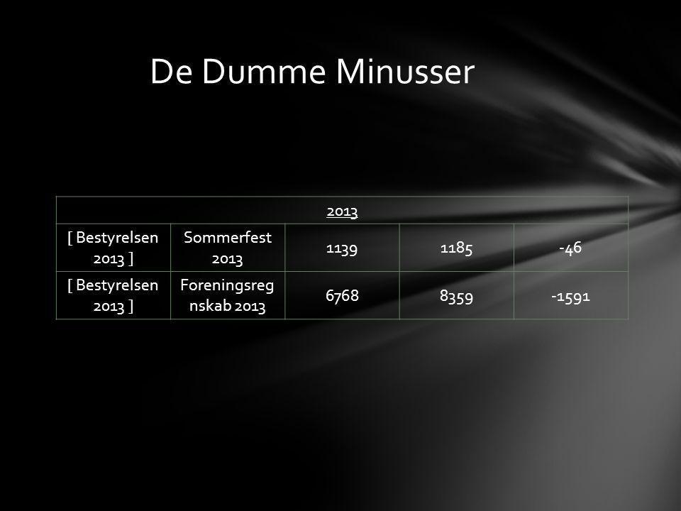 2013 [ Bestyrelsen 2013 ] Sommerfest 2013 11391185-46 [ Bestyrelsen 2013 ] Foreningsreg nskab 2013 67688359-1591 De Dumme Minusser