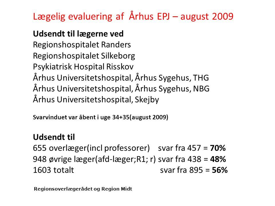 Udsendt til lægerne ved Regionshospitalet Randers Regionshospitalet Silkeborg Psykiatrisk Hospital Risskov Århus Universitetshospital, Århus Sygehus, THG Århus Universitetshospital, Århus Sygehus, NBG Århus Universitetshospital, Skejby Svarvinduet var åbent i uge 34+35(august 2009) Udsendt til 655 overlæger(incl professorer) svar fra 457 = 70% 948 øvrige læger(afd-læger;R1; r) svar fra 438 = 48% 1603 totalt svar fra 895 = 56% Lægelig evaluering af Århus EPJ – august 2009 Regionsoverlægerådet og Region Midt