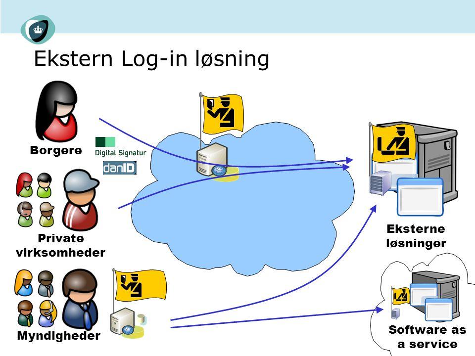 Ekstern Log-in løsning Borgere Private virksomheder Myndigheder Eksterne løsninger Software as a service