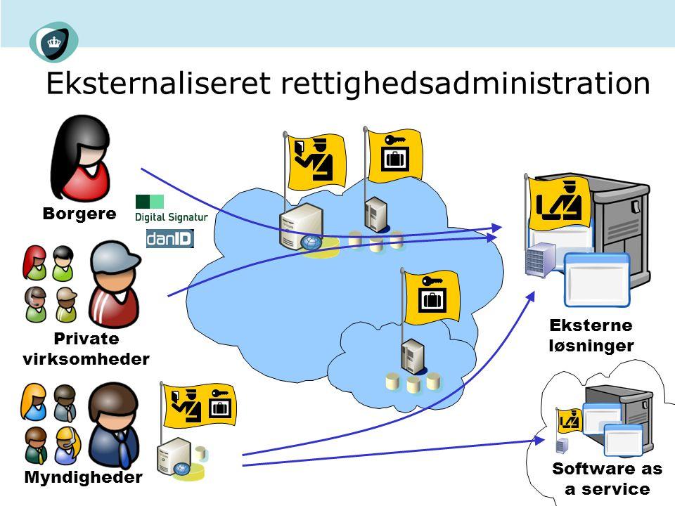 Eksternaliseret rettighedsadministration Borgere Private virksomheder Myndigheder Eksterne løsninger Software as a service