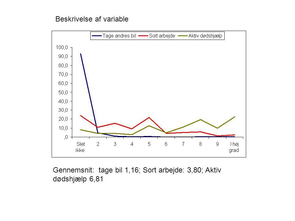 Beskrivelse af variable Gennemsnit: tage bil 1,16; Sort arbejde: 3,80; Aktiv dødshjælp 6,81