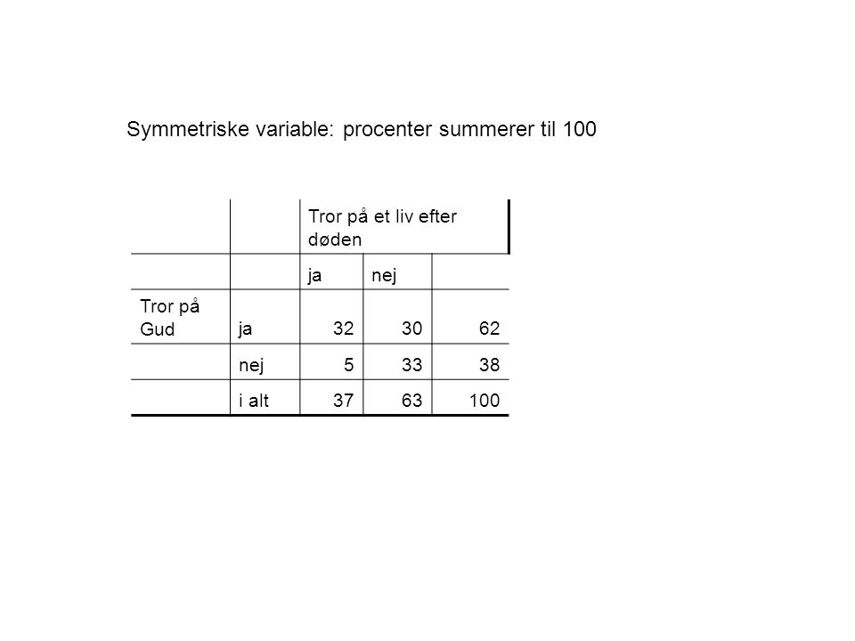 Symmetriske variable: procenter summerer til 100 Tror på et liv efter døden janej Tror på Gudja323062 nej53338 i alt3763100