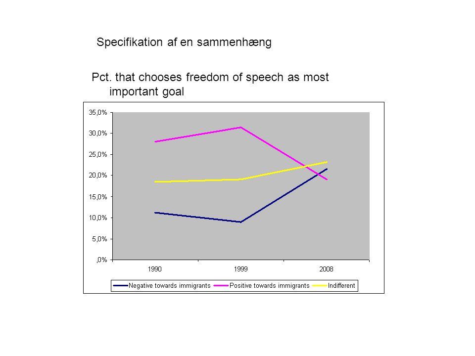 Pct. that chooses freedom of speech as most important goal Specifikation af en sammenhæng